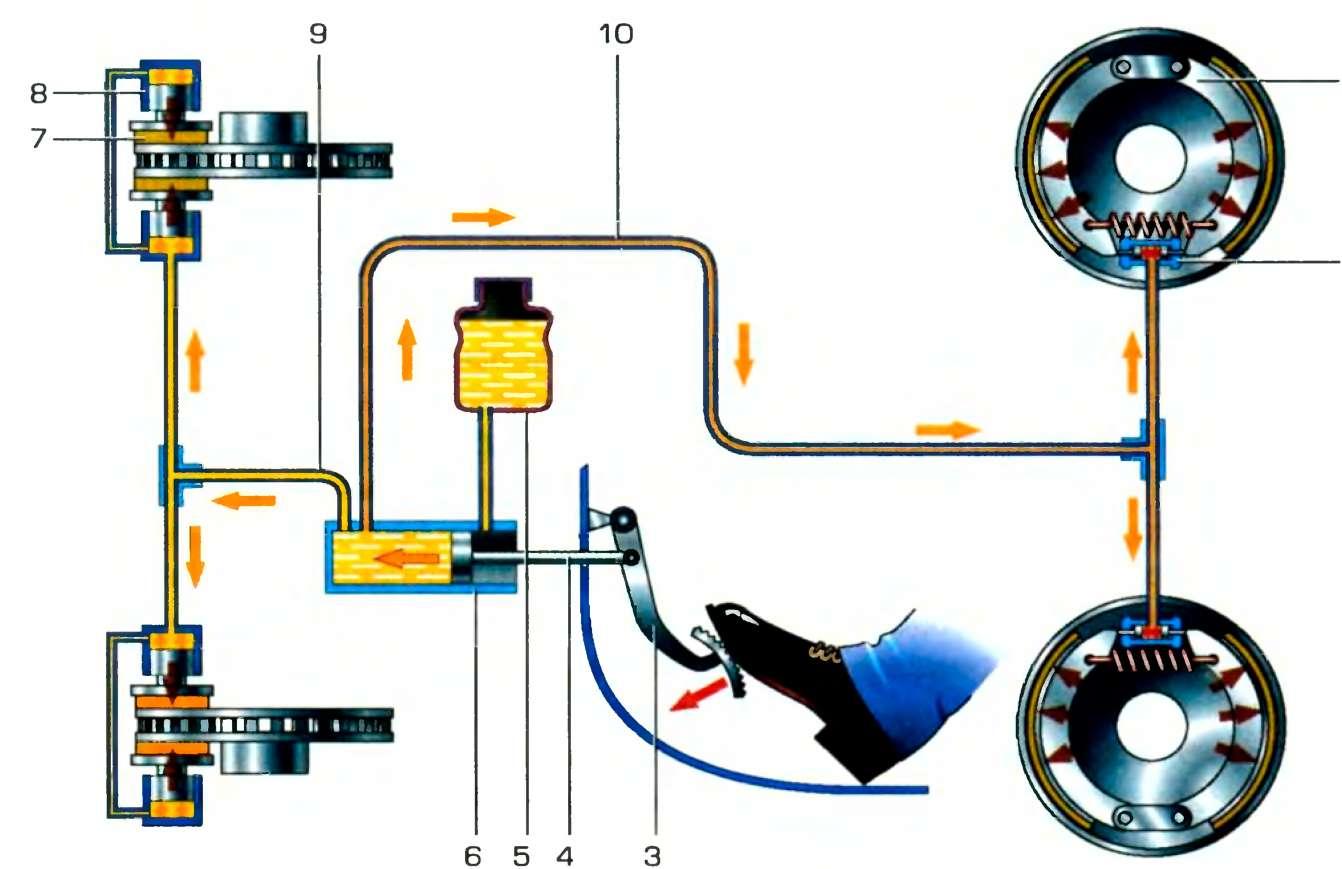 Схема рабочей тормозной системы